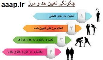 مراحل تعیین مرز